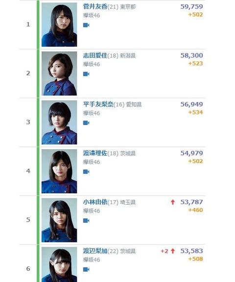 SHOWROOMのフォロワーランキングが欅坂46の独壇場wwwwwwwwww