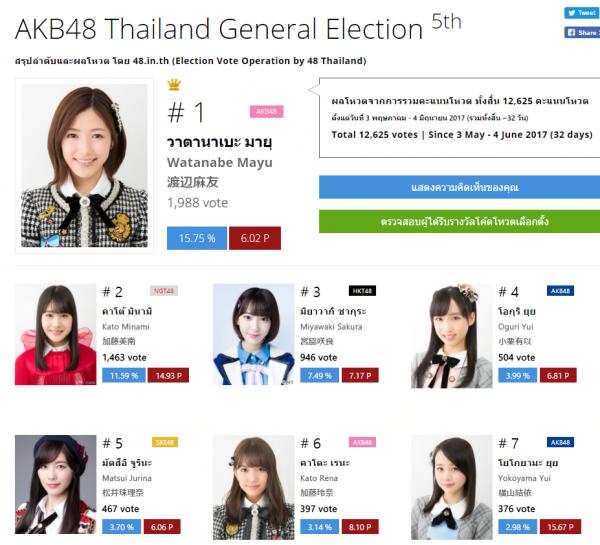 2017 タイAKB48総選挙結果発表キタ━━━━(゚∀゚)━━━━!!