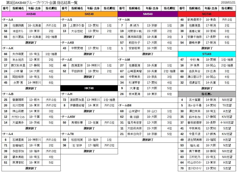 【第3回AKB48ドラフト会議】SKE48の実況・結果・感想