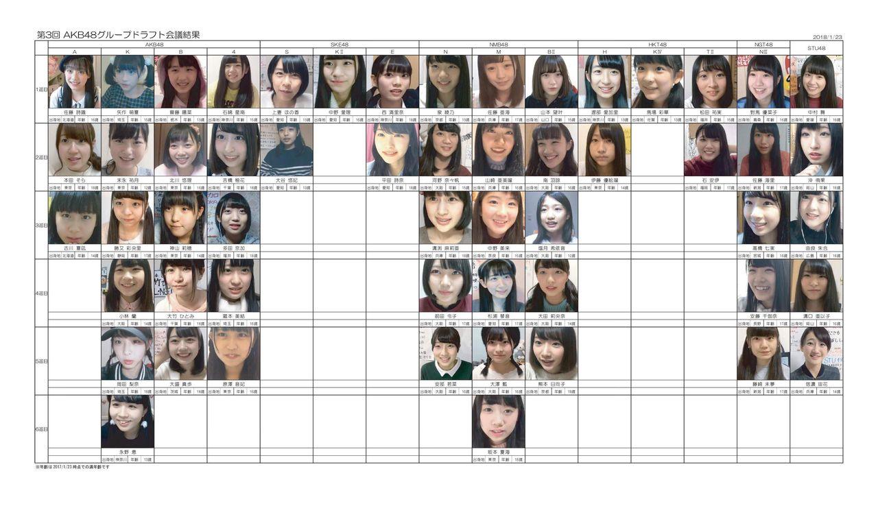 【AKB48グループ】ドラフト3期生のオススメを教えてください