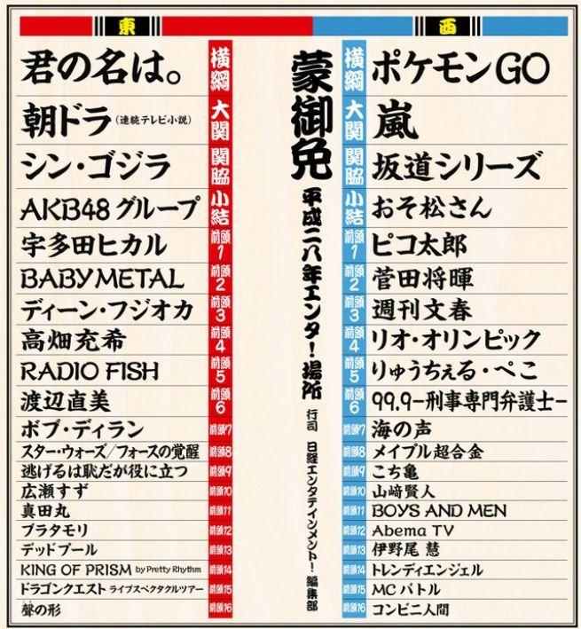 オリコン公式でAKB48が乃木坂にトータルセールスで抜かされる事態に…