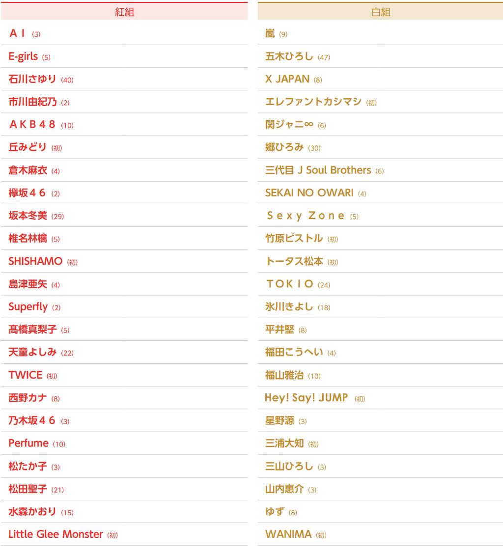【AKB48/乃木坂46/欅坂46】紅白歌合戦2017 の出場歌手キタ━━━━(゚∀゚)━━━━!!→ネットの反応