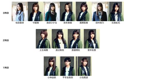 【速報】欅坂46、選抜制導入へ。ファンの予想は?→