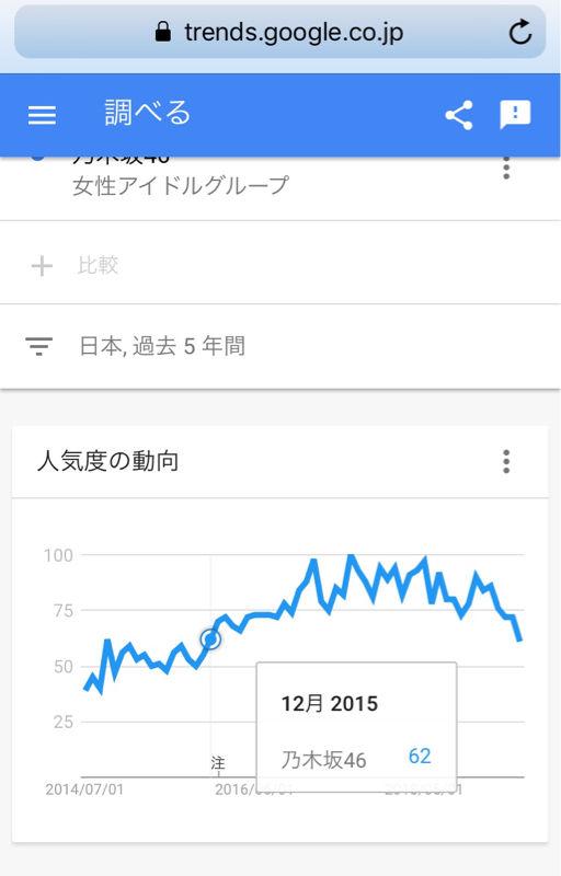 【悲報】乃木坂46のGoogleトレンドがやばい・・・