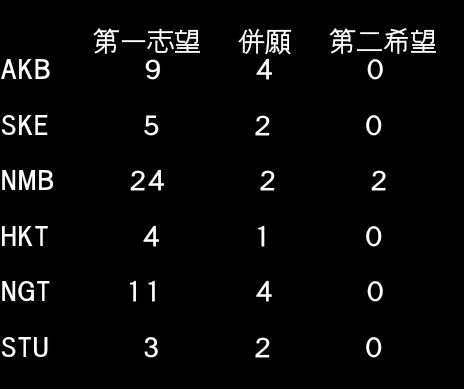 AKB48ドラフト3期候補生のNMBとNGT人気wwwwwwwwwwwww