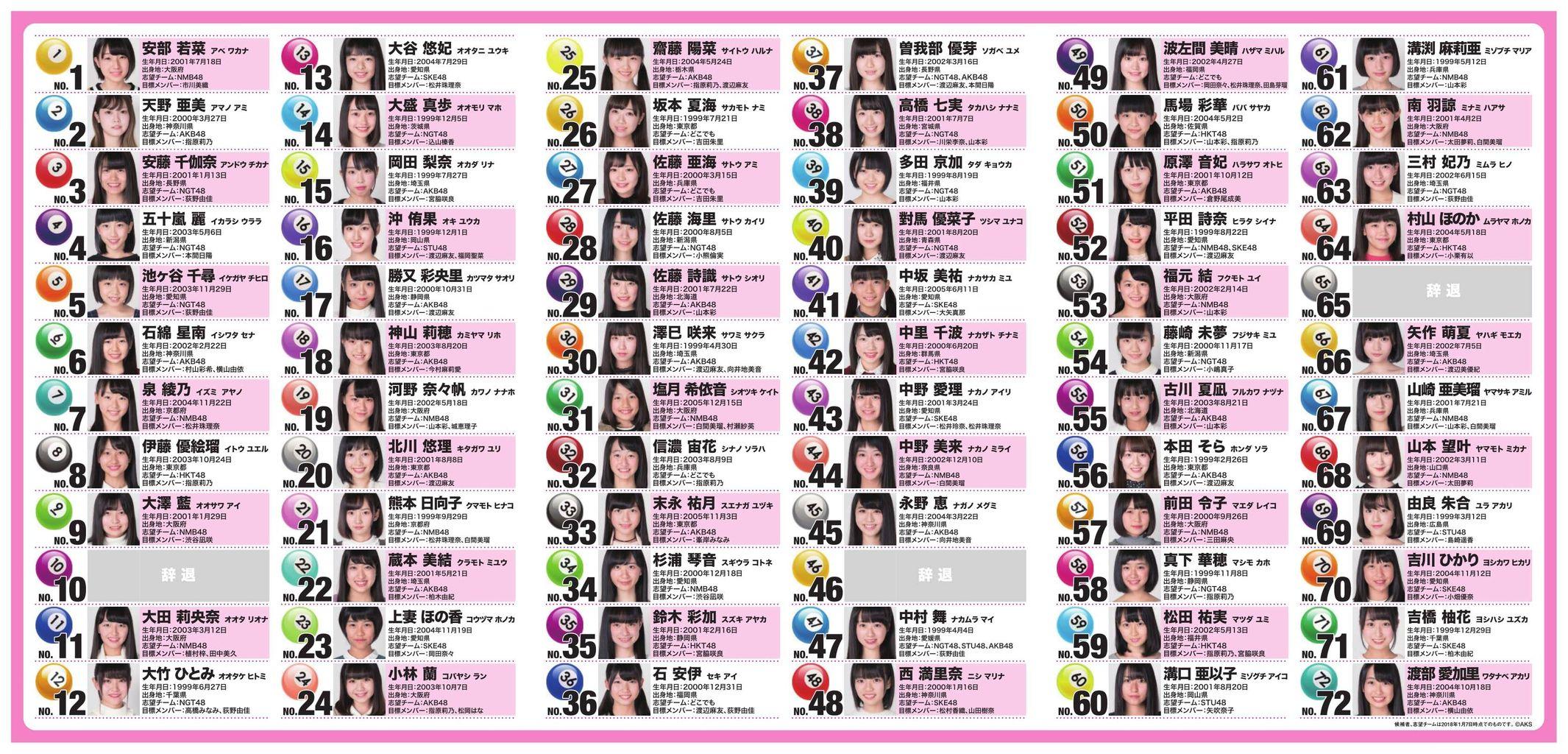 【第3回AKB48ドラフト会議】AKB48応援スレの戦略→