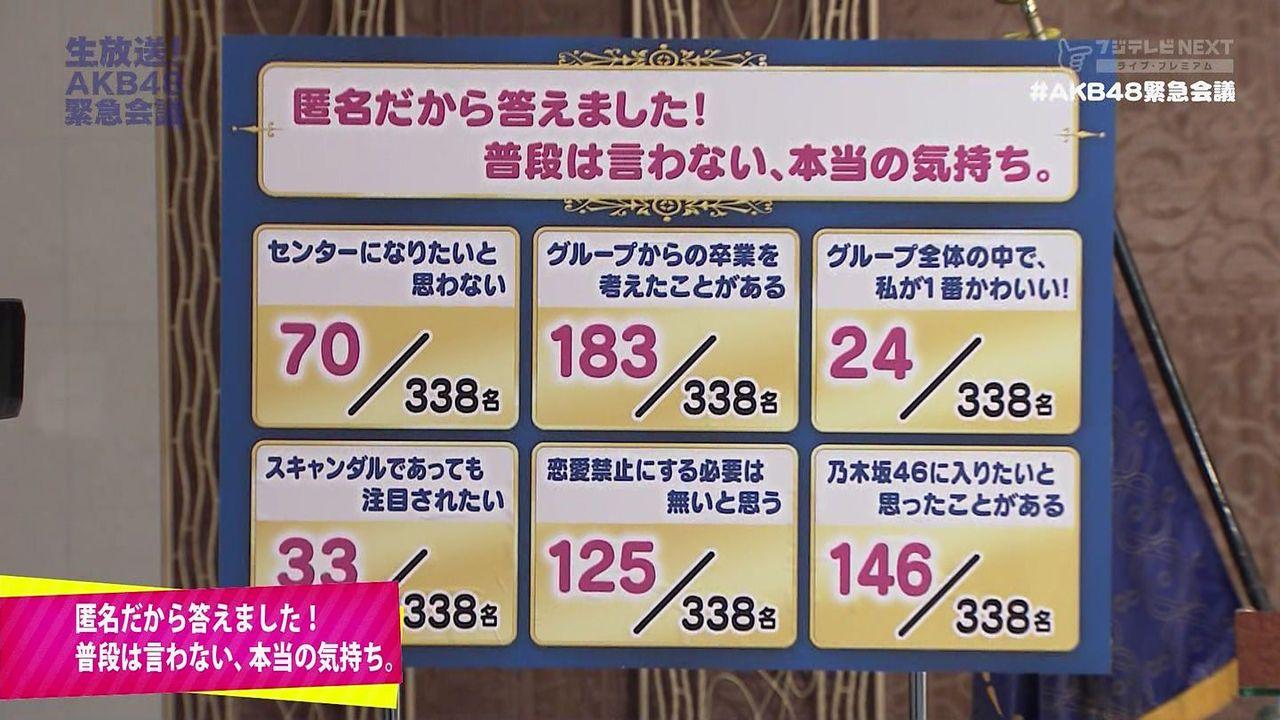 【AKB48緊急会議】恋愛禁止にする必要はない 125/338名 ←どう思った?