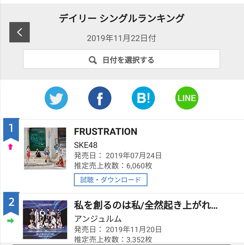 【速報】SKE48シングル(7月発売)が11月デイリーランキング1位を獲得!