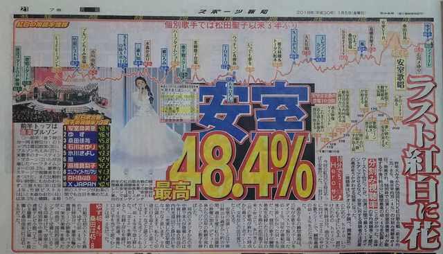 【悲報】NHK『紅白歌合戦』視聴率爆死。ネットの反応→