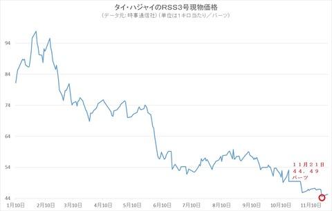 産地現物価格