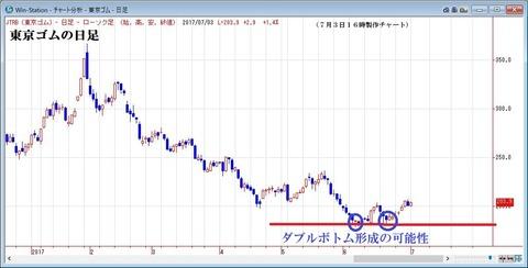 東京ゴムの日足