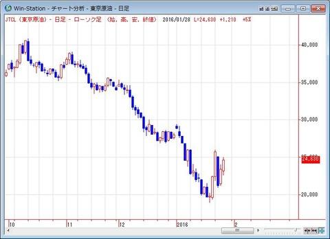 東京原油の日足