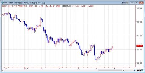 ドル円の日足2