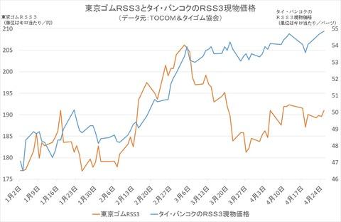 東京ゴムRSS3とタイ・バンコクのRSS3現物価格