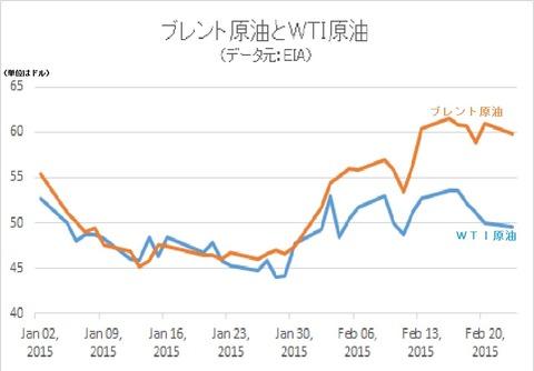 両原油市場の価格差2