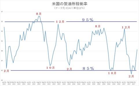 製油所稼働率2