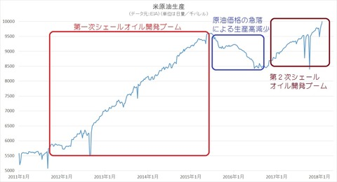 米原油生産2