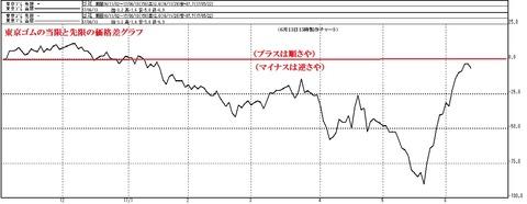 東京ゴムの価格差グラフ2