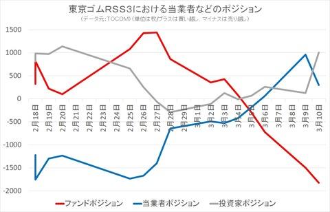 東京ゴムRSS3における当業者などのポジション
