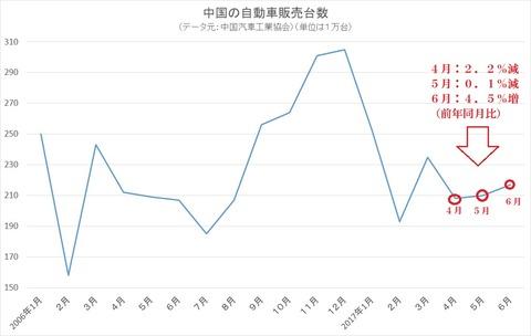 中国の自動車販売台数