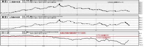 東京ゴムの価格差グラフ(日足)