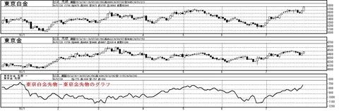 東京白金と東京金の価格差グラフ日足