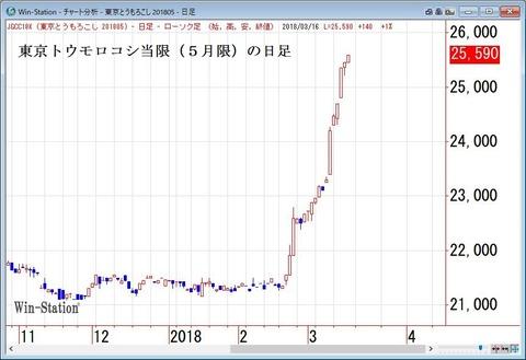 東京トウモロコシ当限(5月限)の日足