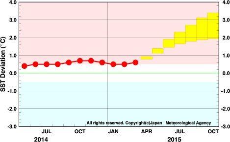 エルニーニョ監視海域の海面水温の予測(5ヶ月移動平均)