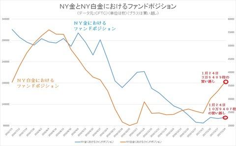 NY金とNY白金のファンドポジション