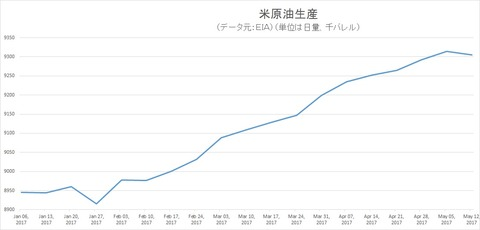 米原油生産