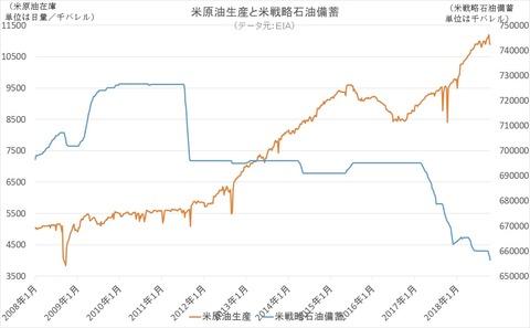 米原油生産と米戦略石油在庫
