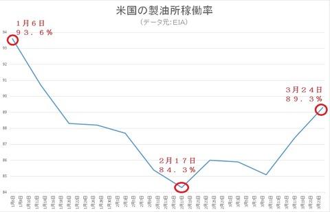 製油所稼働率1