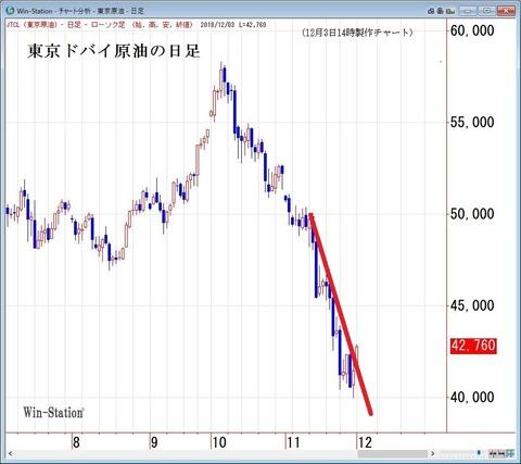 東京ドバイ原油の日足
