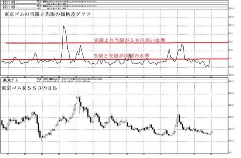 東京ゴムの当限と先限の価格差グラフ2