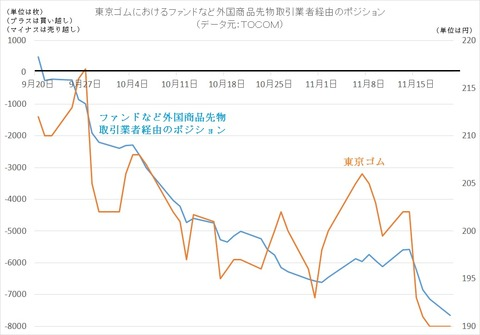 東京ゴムにおけるファンドポジション