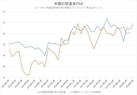 中国の製造業PMI