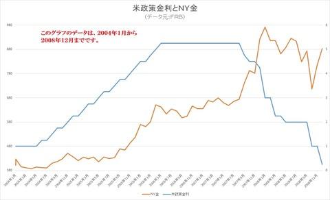 米政策金利とNY金