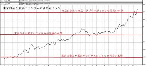 東京白金と東京パラジウムの価格差グラフ