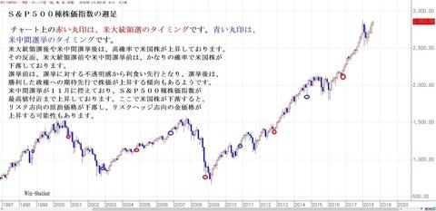 S&P500種株価指数の週足