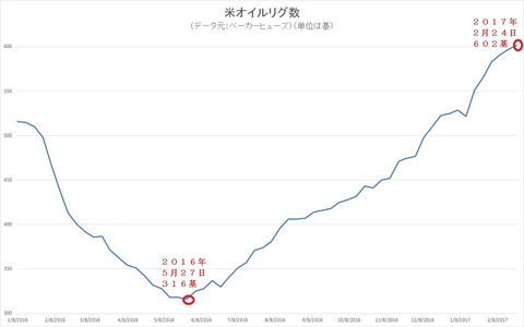 米オイルリグ数