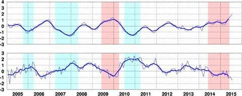 海面水温と基準値との差のグラフ