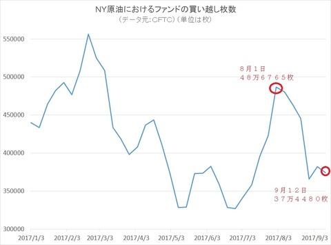 NY原油におけるファンドの買い越し枚数