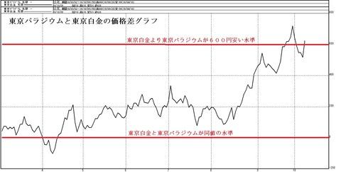 白金とパラジウムの価格差グラフ