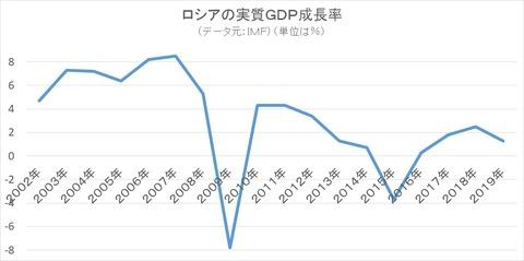 ロシアの実質GDP成長率