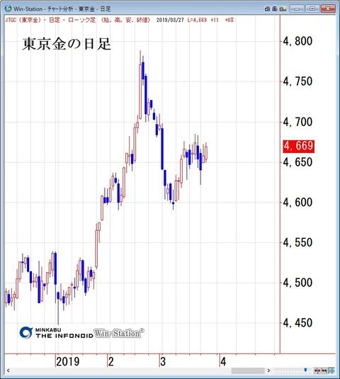 東京金の日足