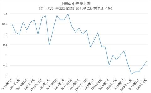 中国の小売売上高