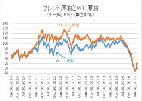 ブレント原油とWTI原油の価格差