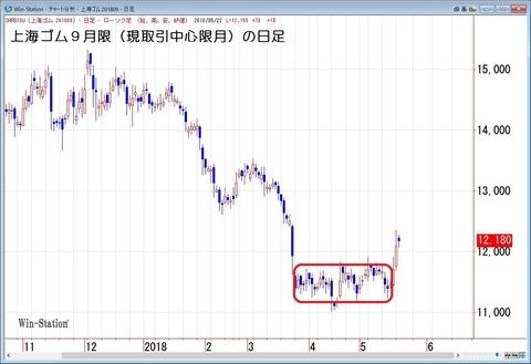 上海ゴム9月限(取引中心限月)の日足