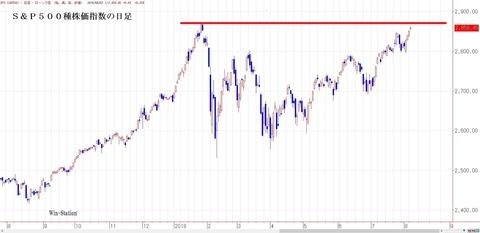 米S&P500種株価指数の日足