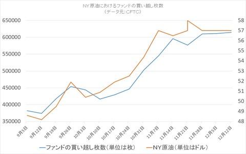 NY原油のファンドポジション